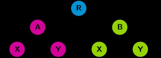 jmenné prostory, hierarchie
